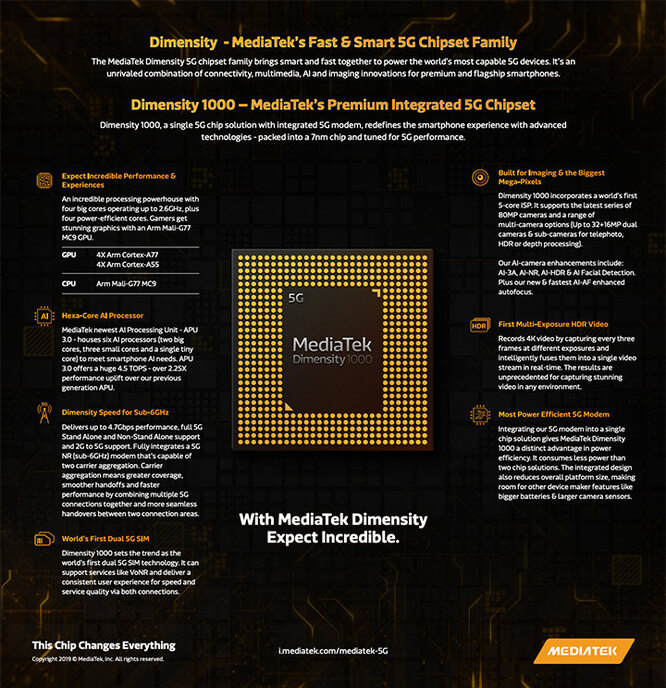 MediaTek MT6889 Dimensity 1000 5G